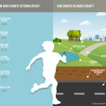 Průzkum: Kde akdy nejčastěji běháme?