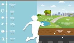 Průzkum: Kde a kdy nejčastěji běháme?